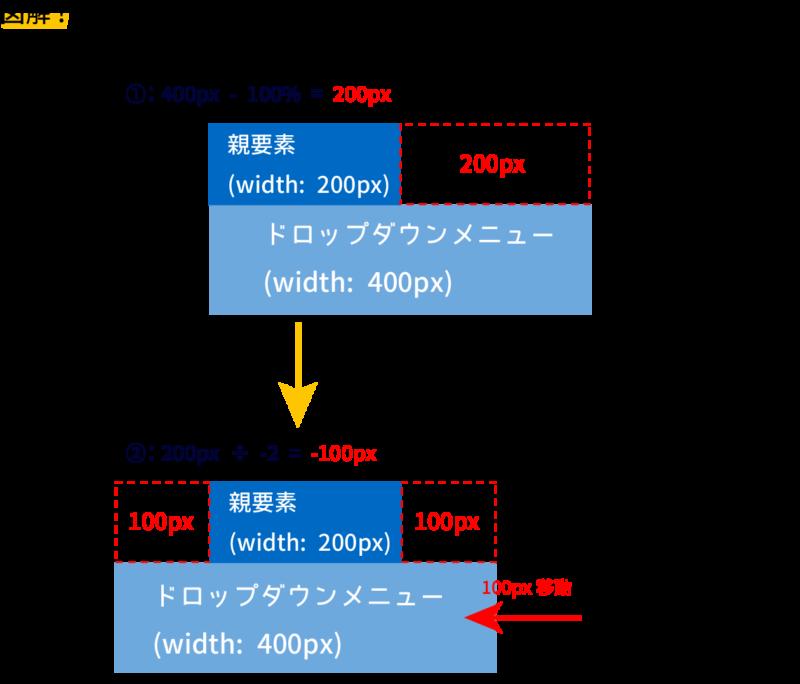 ドロップダウンメニューの計算式について図解