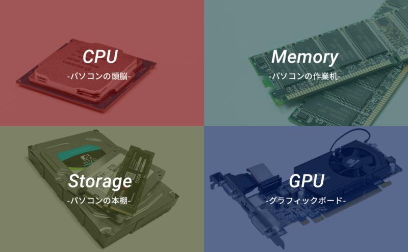 CPU Memory Storage GPU