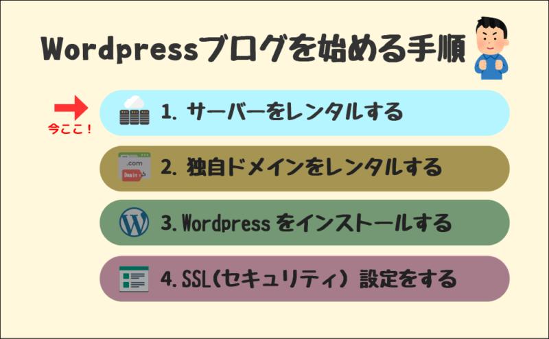 Wordpressブログを始める手順(1.サーバーをレンタルする)