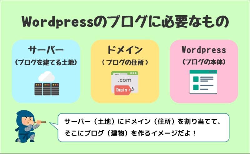 Wordpressのブログに必要なもの(サーバー・ドメイン・Wordpress)