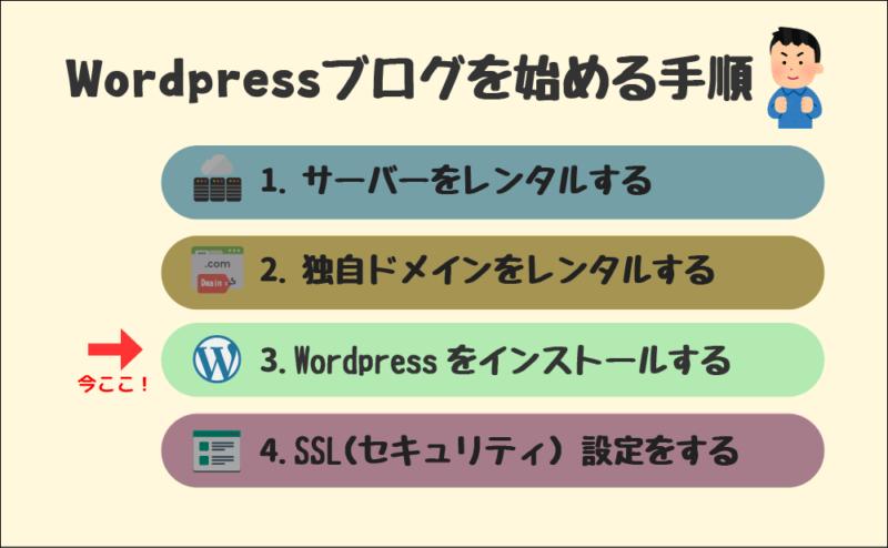 Wordpressブログを始める手順(3.Wordpressをインストールする)