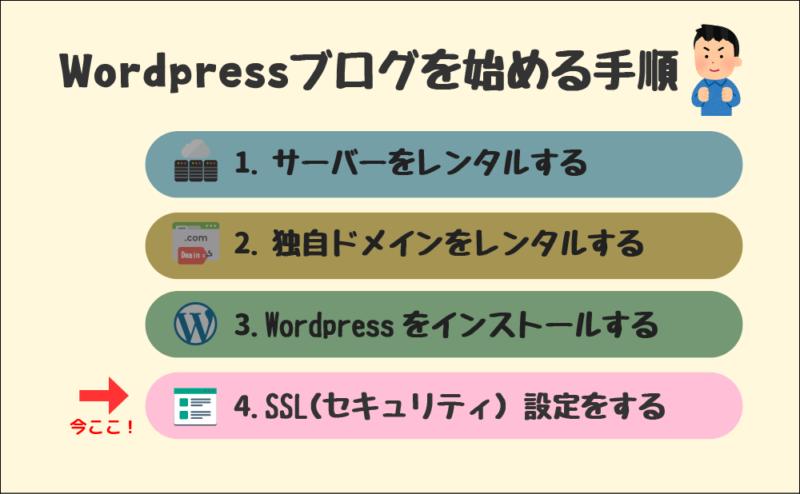 Wordpressブログを始める手順(4.SSL設定をする)