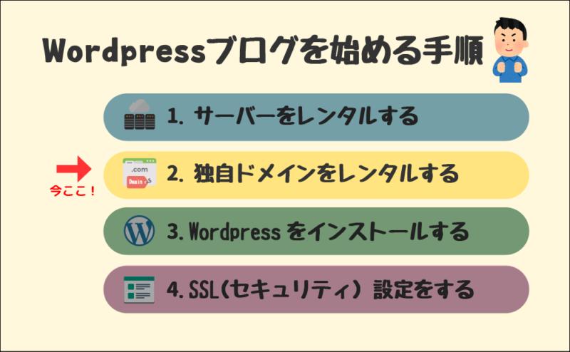 Wordpressブログを始める手順(2.独自ドメインをレンタルする)